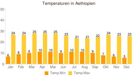 Klimatabelle Temperatur Äthiopien