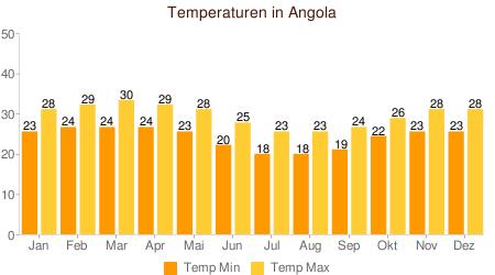 Klimatabelle Temperatur Angola