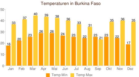 Klimatabelle Temperatur Burkina Faso