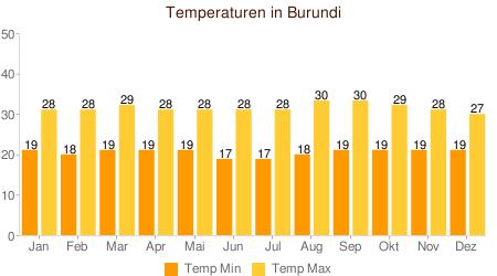 Klimatabelle Temperatur Burundi