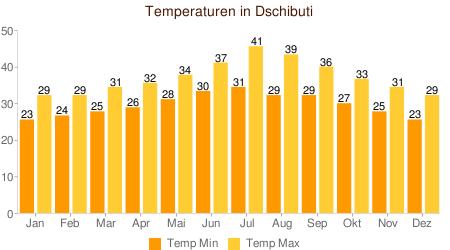 Klimatabelle Temperatur Dschibuti