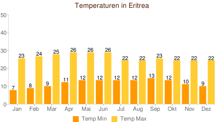 Klimatabelle Temperatur Eritrea