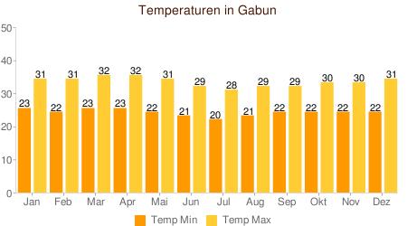 Klimatabelle Temperatur Gabun