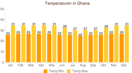 Klimatabelle Temperatur Ghana