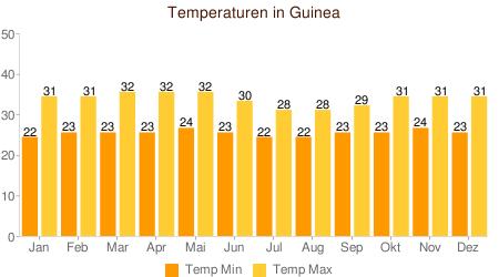 Klimatabelle Temperatur Guinea