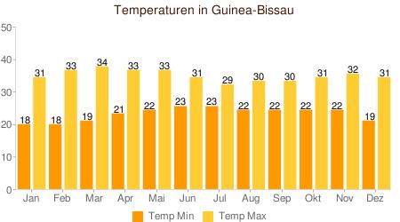 Klimatabelle Temperatur Guinea Bissau