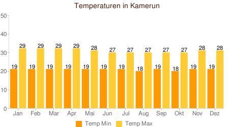 Klimatabelle Temperatur Kamerun