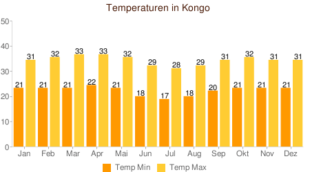 Klimatabelle Temperaturen Republik Kongo