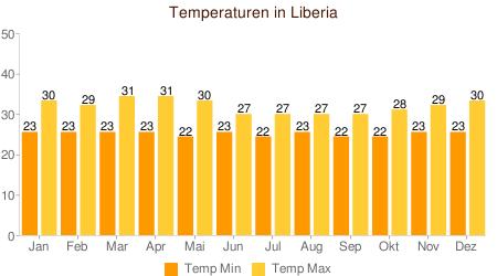 Klimatabelle Temperaturen Liberia