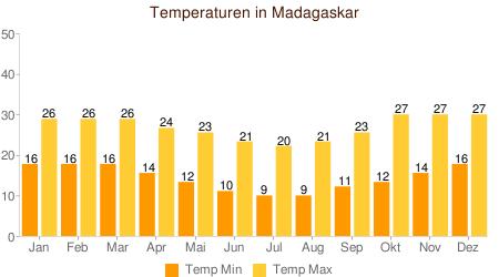 Klimatabelle Temperatur Madagaskar