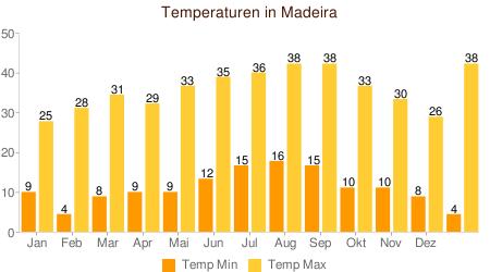Klimatabelle Temperatur Madeira