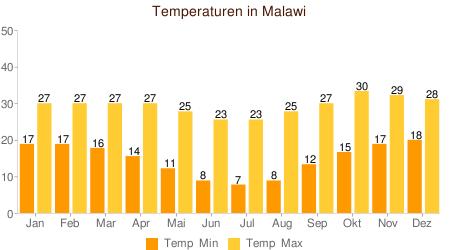 Klimatabelle Temperaturen Malawi