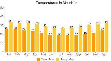 Klimatabelle Temperatur Mauritius