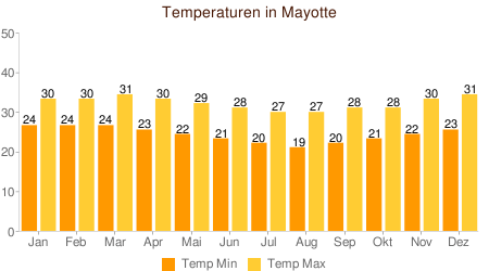 Klimatabelle Temperaturen Mayotte