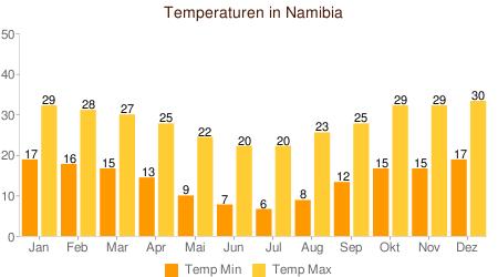 Klimatabelle Temperatur Namibia
