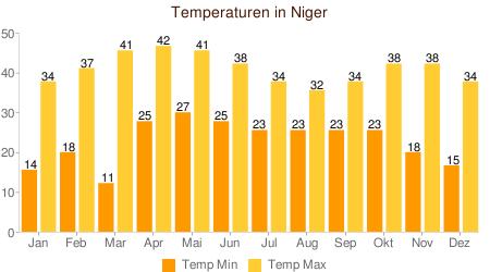 Klimatabelle Temperaturen Niger