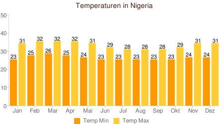 Klimatabelle Temperaturen Nigeria