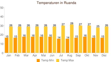 Klimatabelle Temperaturen Ruanda