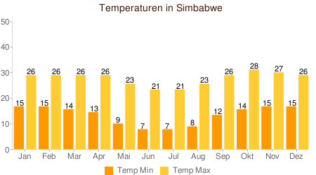 Klimatabelle Temperatur Simbabwe