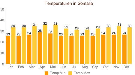 Klimatabelle Temperaturen Somalia