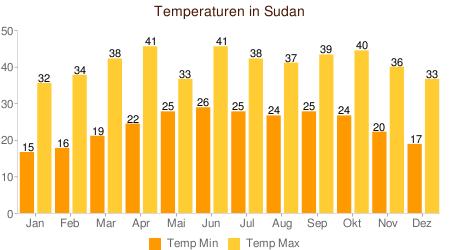 Klimatabelle Temperatur Sudan