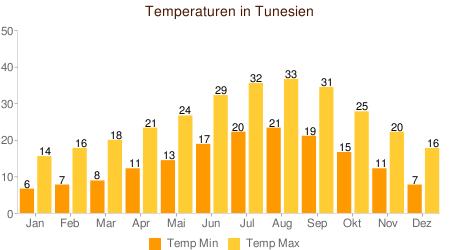 Klimatabelle Temperatur Tunesien