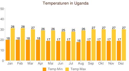 Klimatabelle Temperaturen Uganda